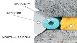герметизация межпанельных швов схема